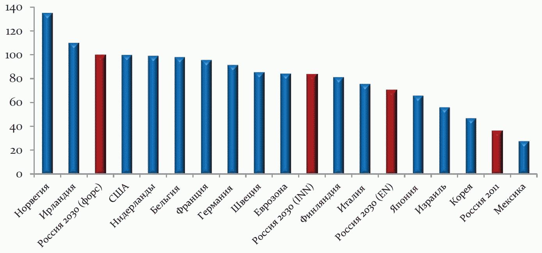 Прогноз развития потребляющих отраслей щебня