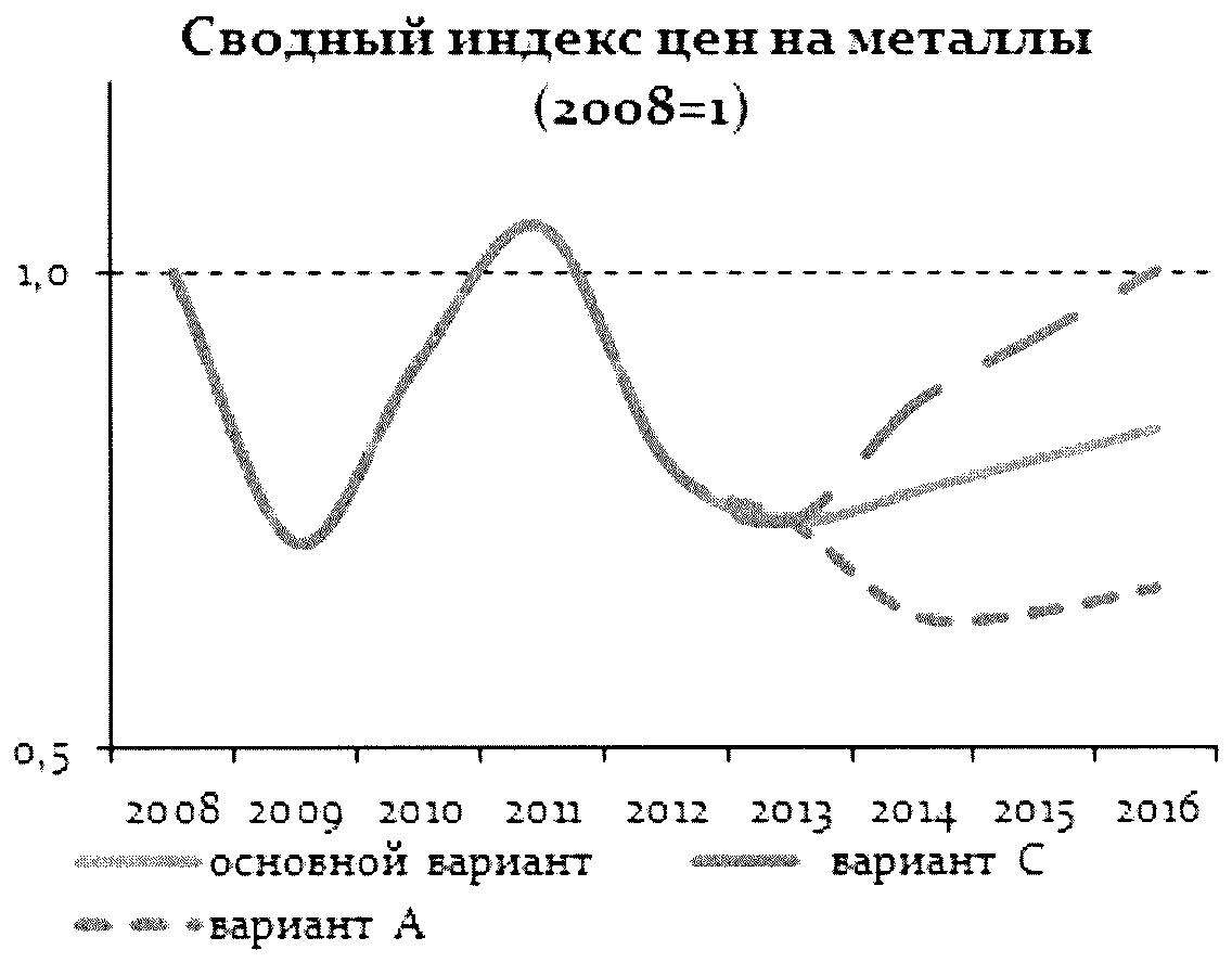 Цена меди на лондонской бирже в Воскресенск цветной металлолом цена в Хотьково