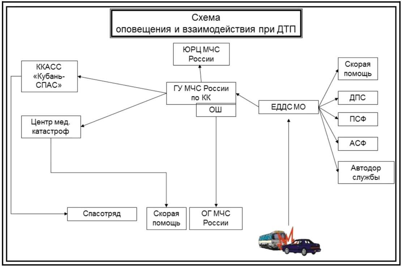 Схема оповещения при пожаре на предприятиях