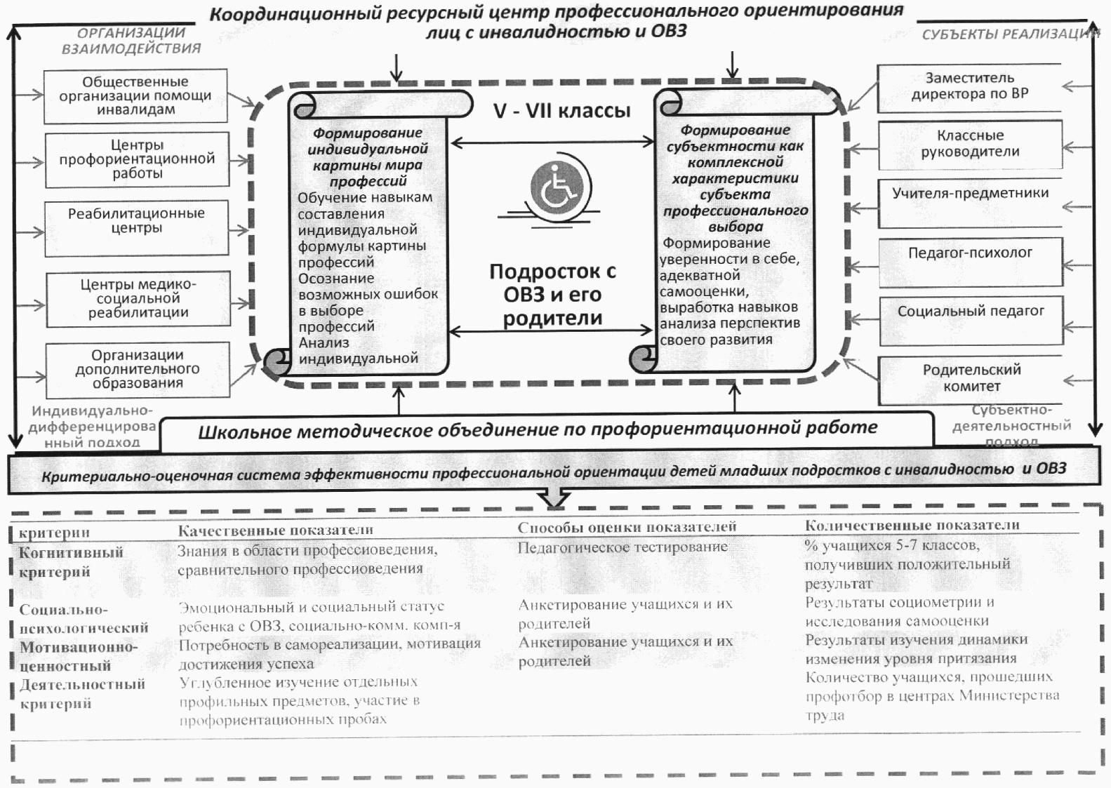 Схематически изобразите социальную структуру российского общества фото 540