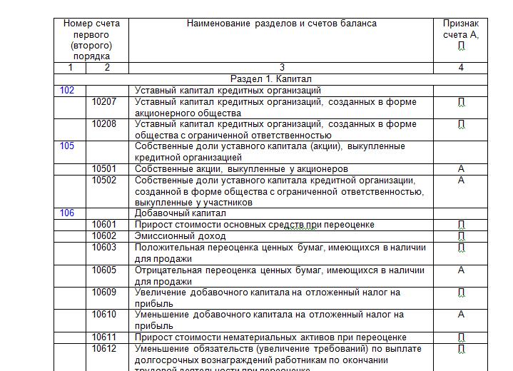Изображение - План счетов бухгалтерского учета 2019-2020 bank