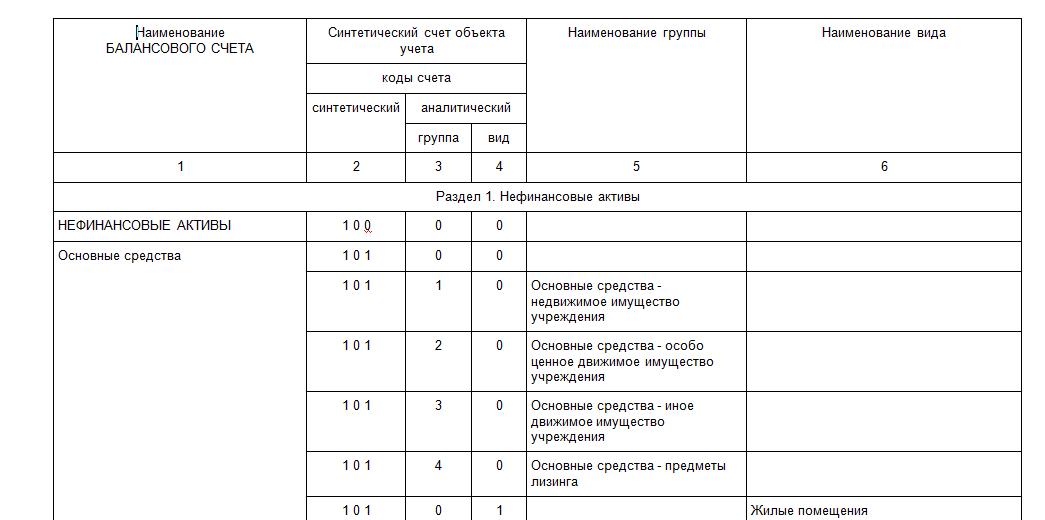 Бухгалтерия карчточка счета 19