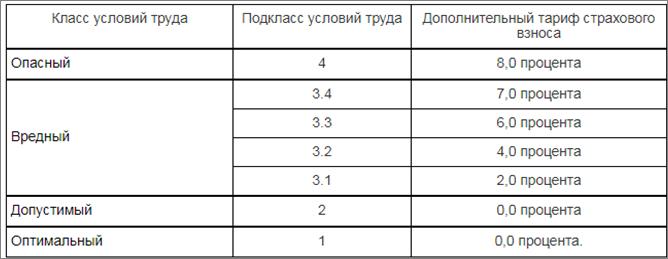 Размер страхового тарифа в соответствии с классом профессионального риска в 2019 году