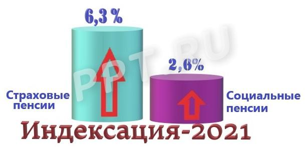 Увеличение пенсии в 2021 году