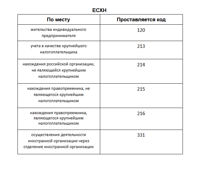 Код места нахождения учета в декларации по усн ип