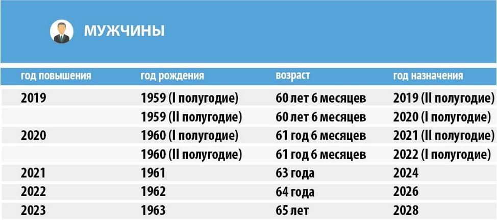 Таблица пенсионного возраста в России 2021 года