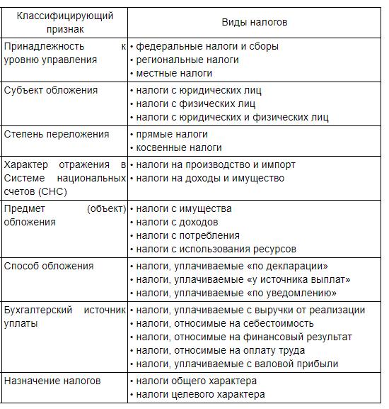 Какие налоги относятся к прямым и косвенным (таблица)?