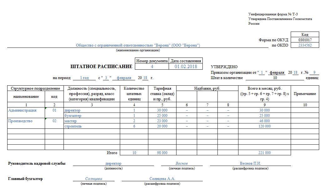 Унифицированная форма № т-3 штатное расписание (бланк) nalog.