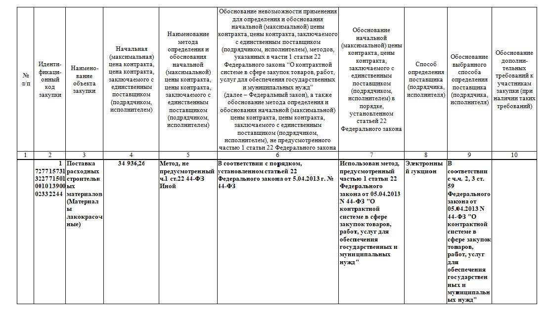 Как сделать обоснование нмцк по 44 фз пример