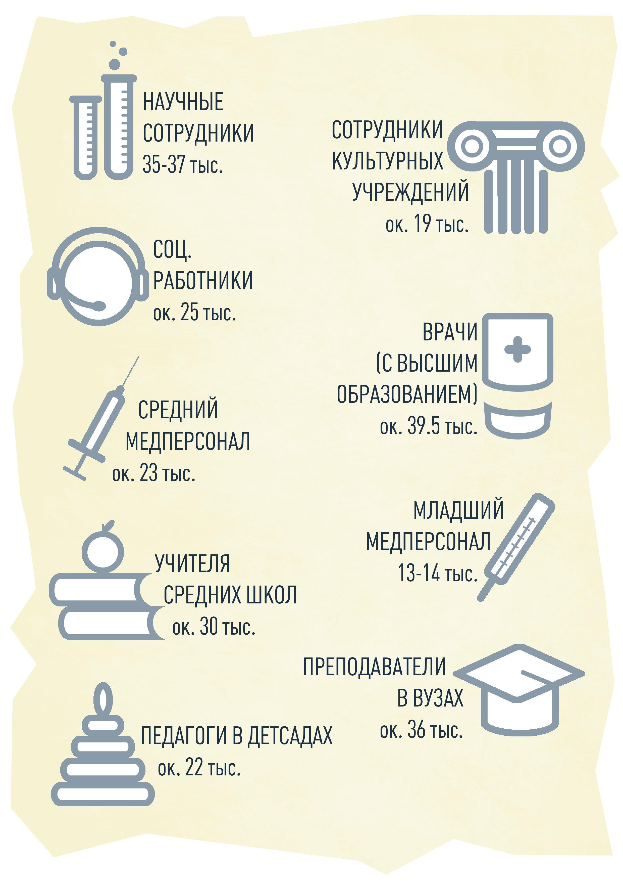 Таблица окладов бюджетников в 2018 году