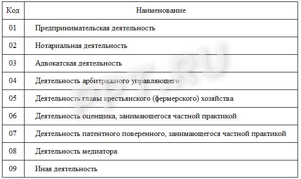 Форма 3-НДФЛ декларации по налогу на доходы физических лиц