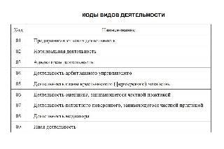 Коды видов деятельности