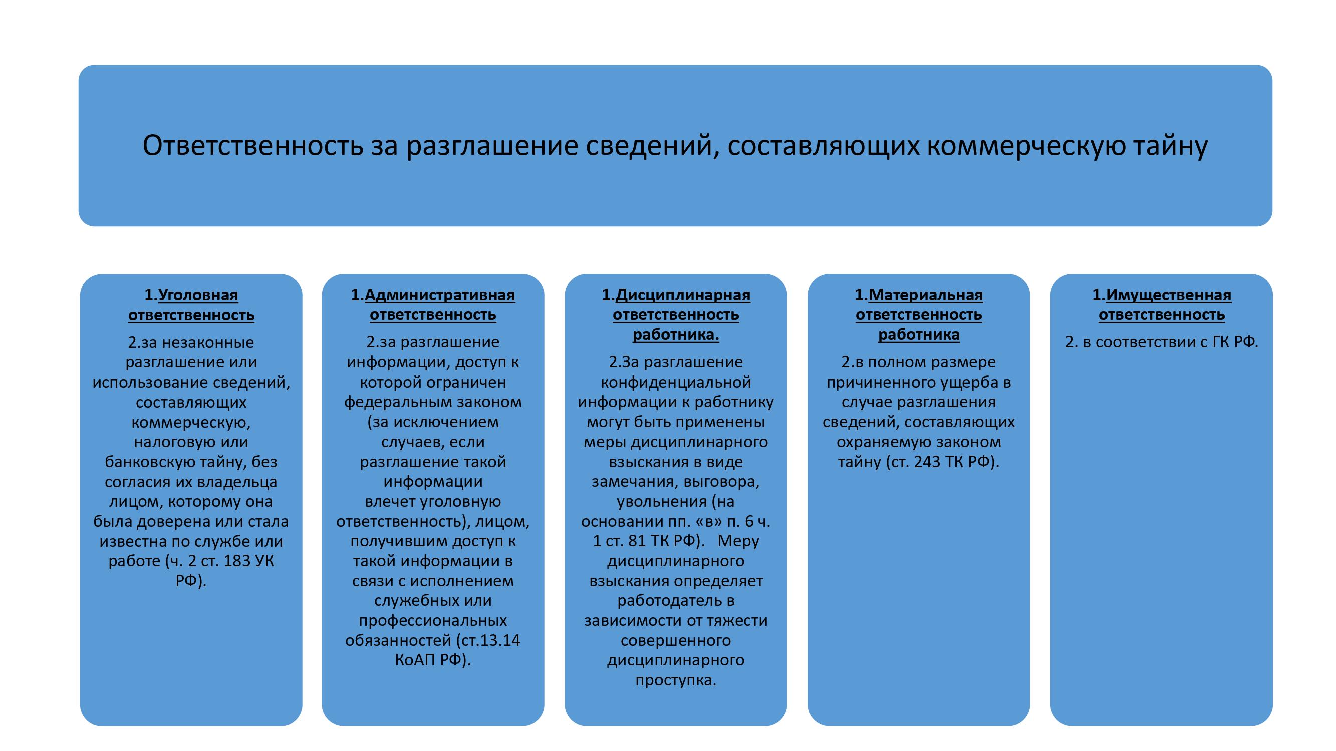 Договор о неразглашении коммерческой информации