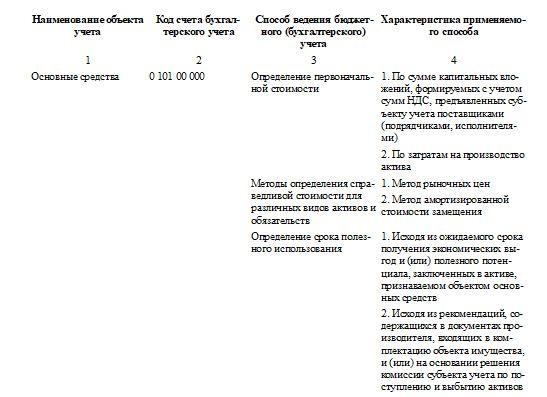 Образец заполнения таблицы 4 в пояснительной записке к годовой отчетности