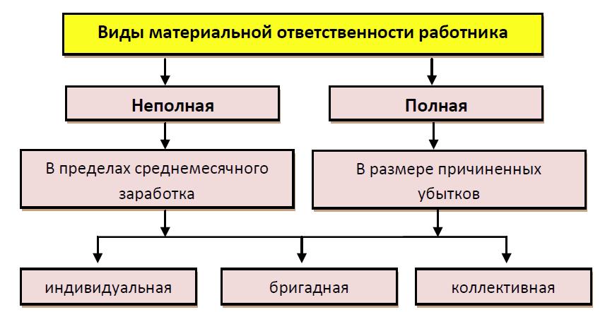 Ответственность за разглашение информации сотрудниками пдн