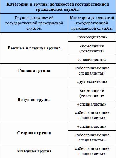 Реестр должностей государственной гражданской службы реферат 9199