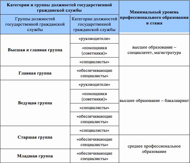 Должности в бухгалтерии по возрастанию регламент электронной отчетности