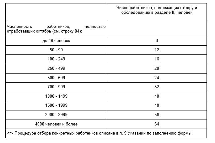 Www.gks.ru окпдтр код профессии