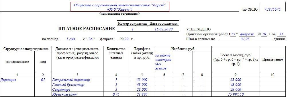 Штатное расписание  пример форма порядок составления в 2019 году