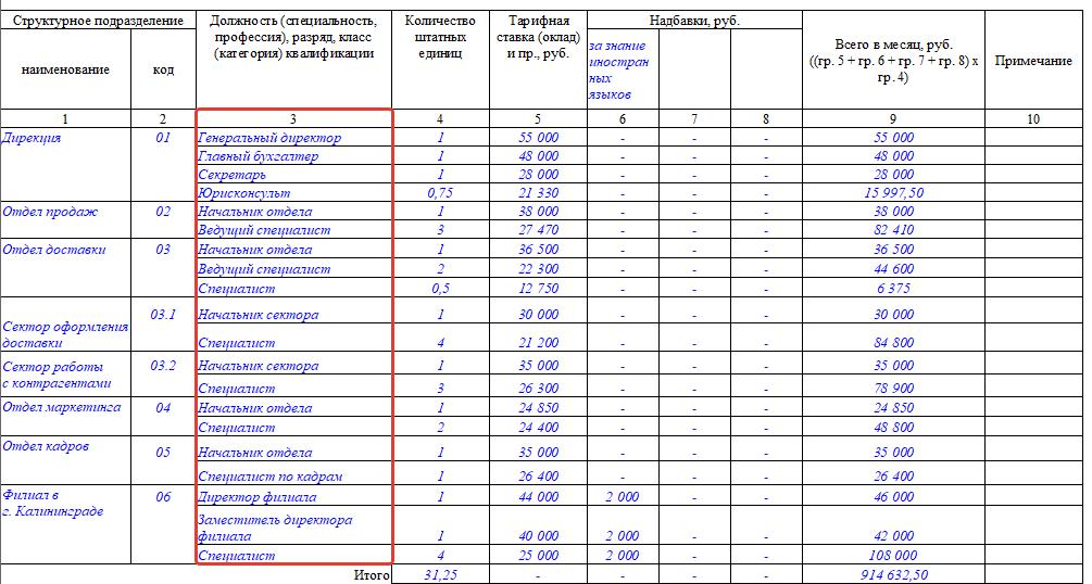 Штатное расписание образец рк 2017