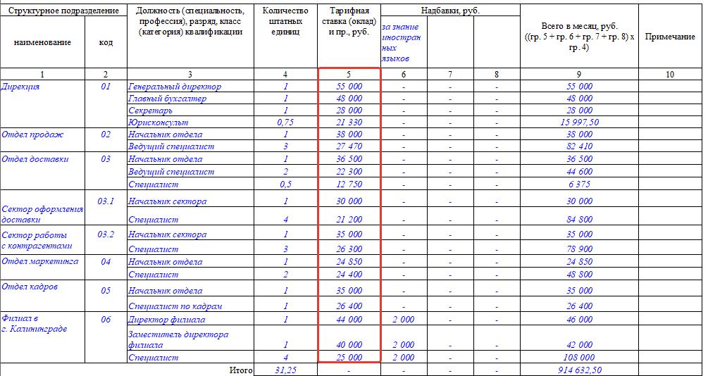 штатно списочный состав работников образец