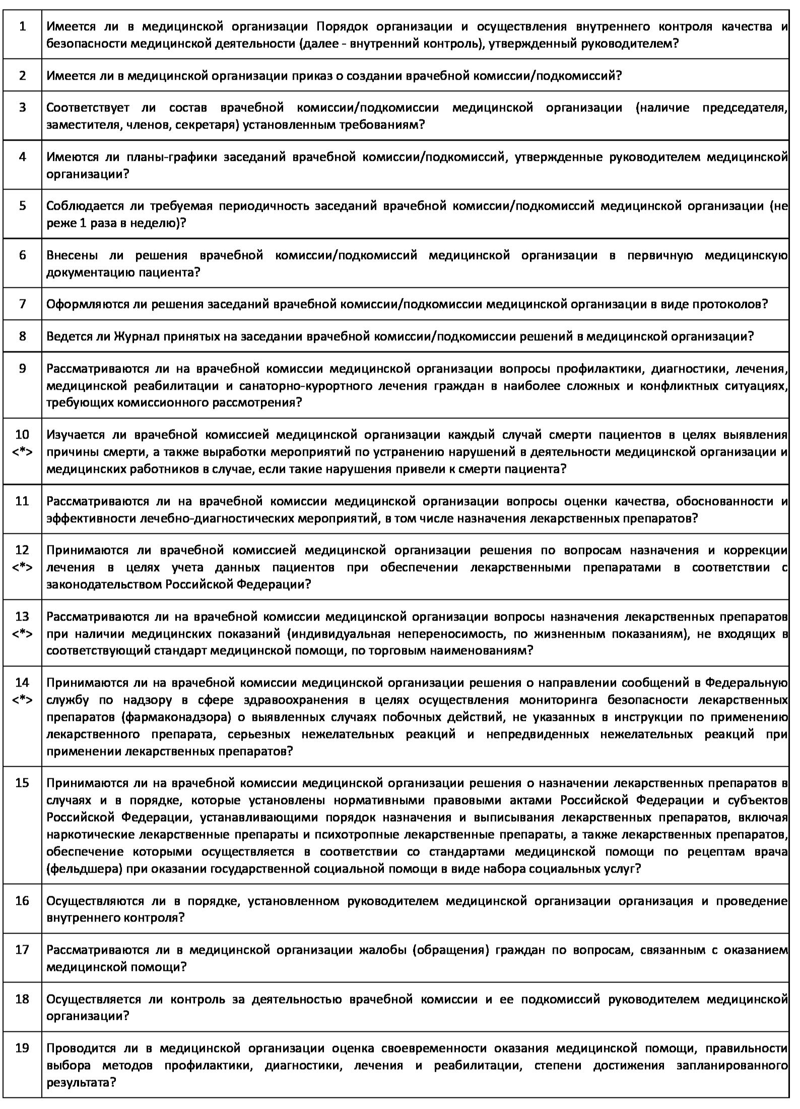 Вопросы чек-листа