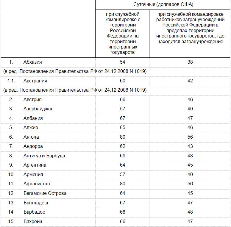 Изображение - Сумма командировочных расходов tablitsa-komandirov