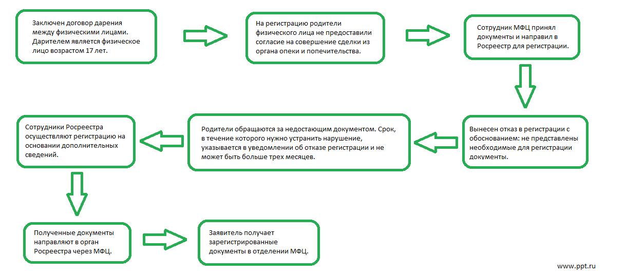 Как зарегистрировать договор дарения