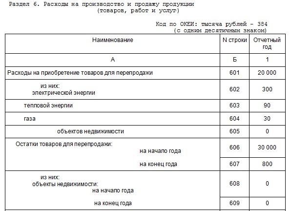 Статистика Форма 1 Предприятие за 2014 Год