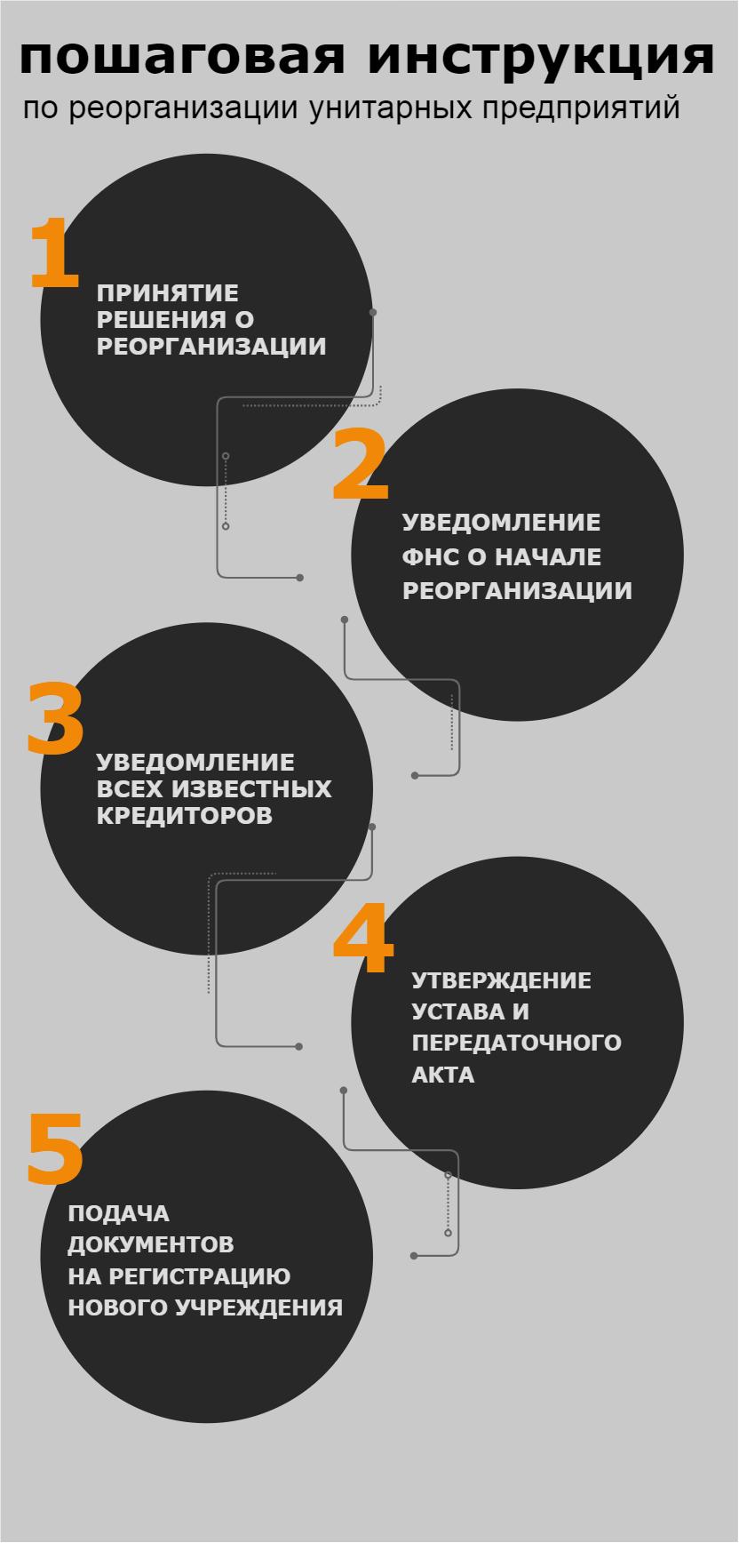 Реорганизация унитарных предприятий