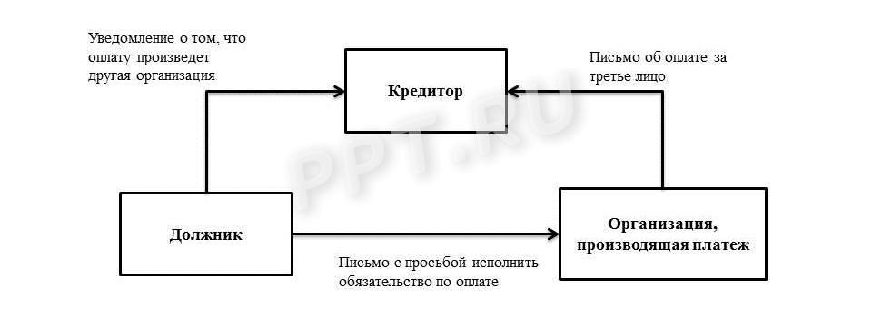 Схема уплаты за третье лицо